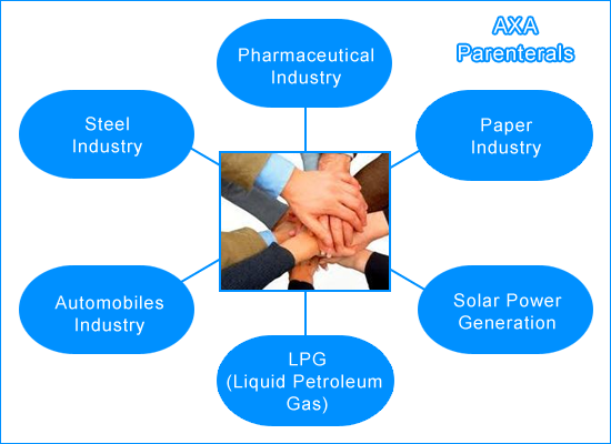 Group Industries